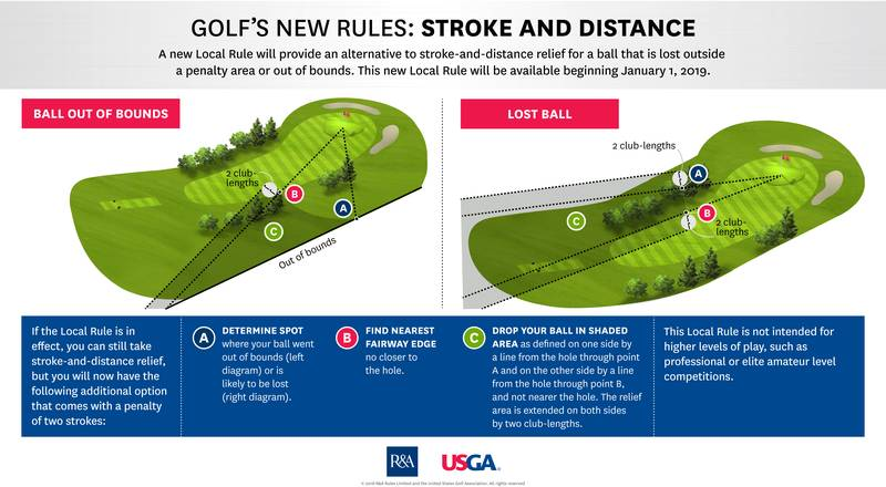RulesModernization Stroke And Distance FINAL